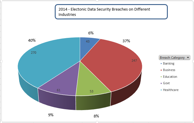 2014 Electronic Data Security breaches in different industries