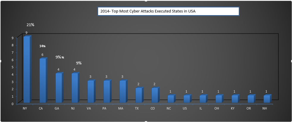 2014 - top most cyber attacks executed states